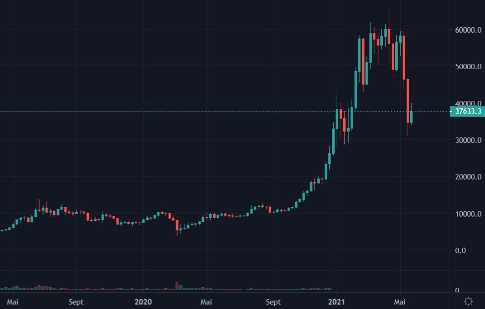 Cotation du bitcoin de mai 2019 à mai 2021 en weekly