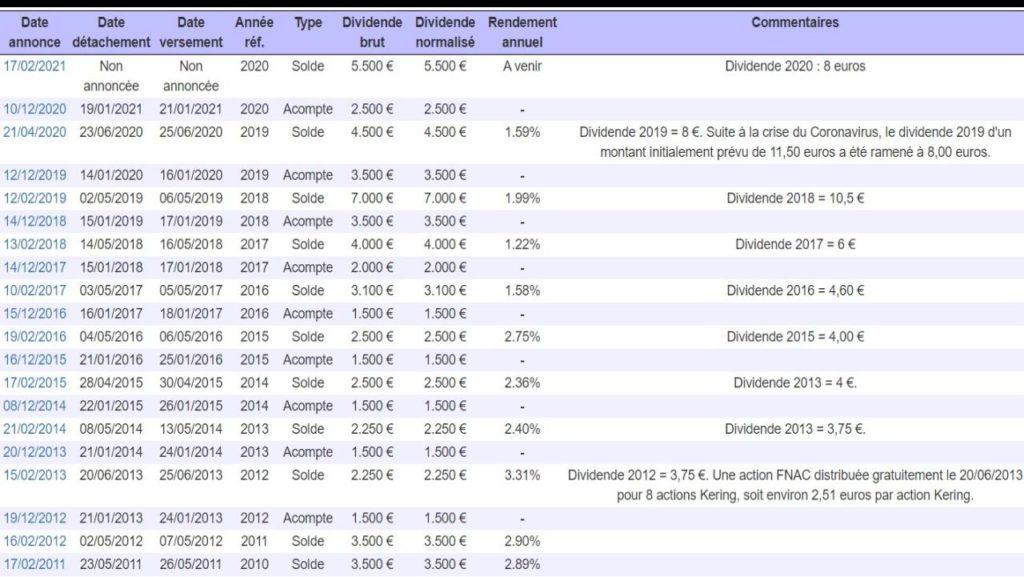 Evolution et détails des dividendes de l'action Kering de 2011 à 2021