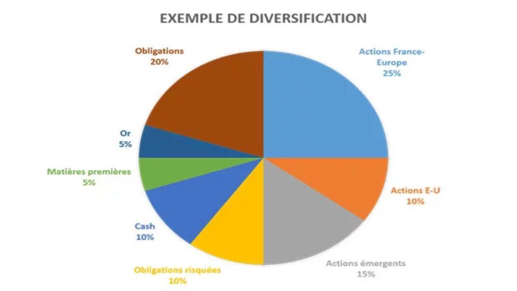 Exemple de diversification d'un portefeuille