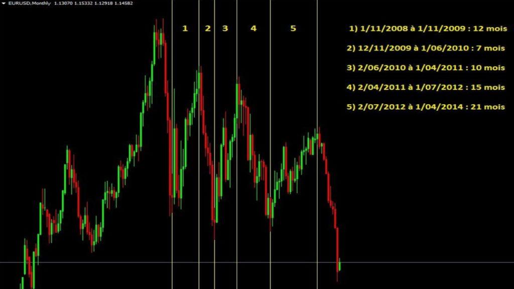 Exemple graphique de tendances sur la paire EUR USD de 2008 à 2014 en monthly