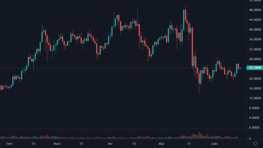 Cotation de la crypto Polkadot en USD du 01 février au 14 juin 2021 en UT Daily