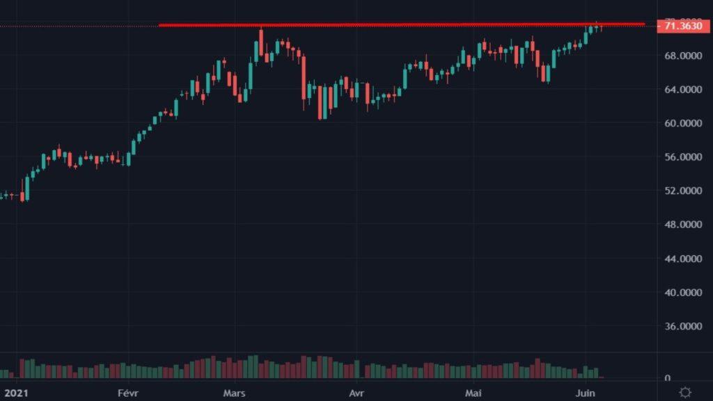 Cotation du pétrole Brent du 01 janvier 2021 au 02 juin 2021 en daily