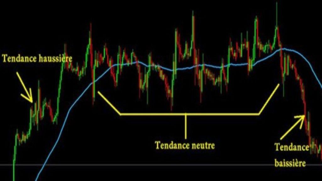 Exemple graphique d'évolution de la MM en fonction des tendances