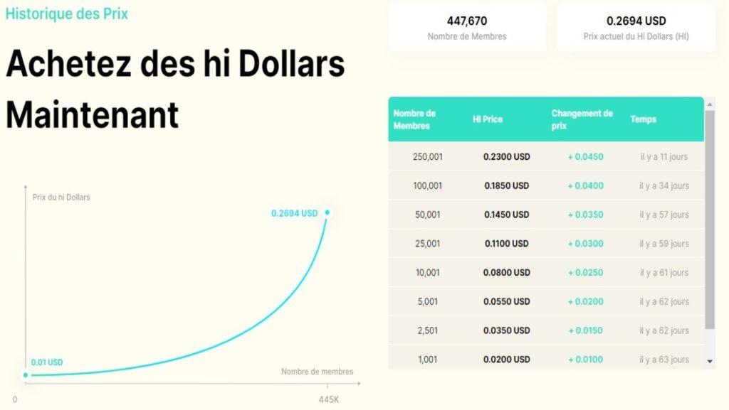 Nombre d'inscrits et progression du cours du Hi Dollar