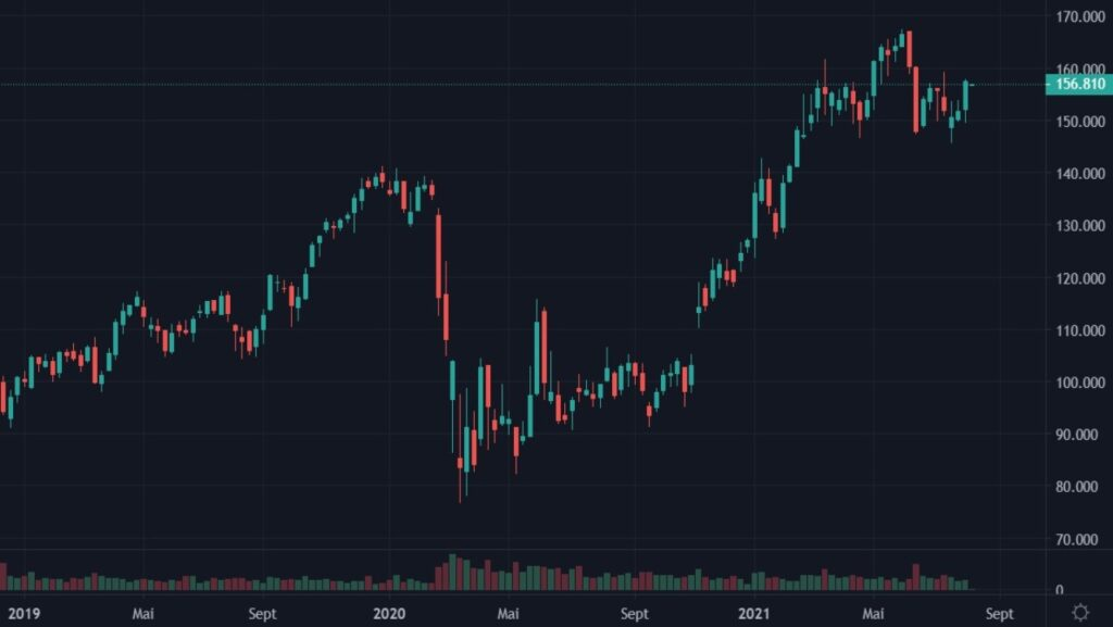 Cotation de l'action JPMorgan Chase du 01 janvier 2019 au 3 août 2021 en UT Weekly