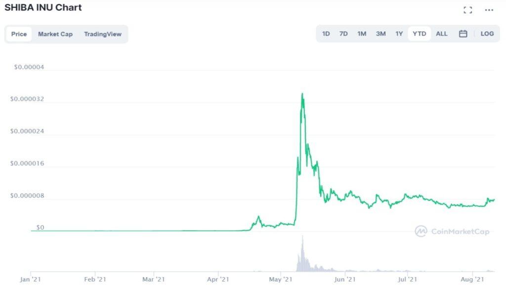 Cotation du Shiba Inu en USD du 10 août 2020 au 10 août 2021 sur Coinmarketcap