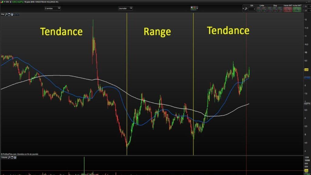 Exemple graphique avec matérialisation des différentes tendances présentes