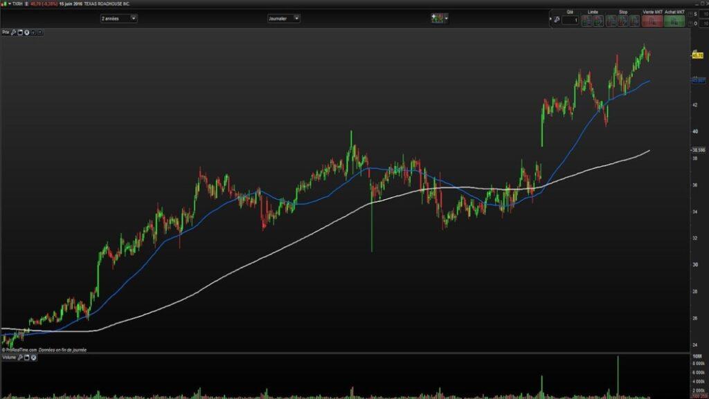 Exemple graphique sur l'action Texas Roadhouse Inc d'une tendance de fonds haussière clairement établie sur plusieurs mois