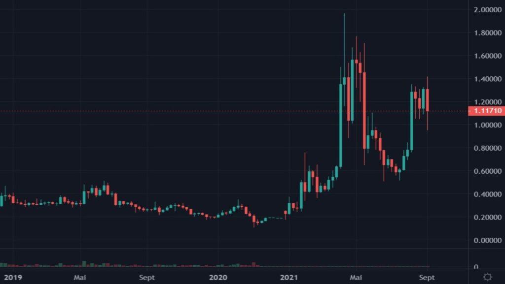 Cotation de la crypto-monnaie XRP en USDT du 01 janvier 2019 au 05 septembre 2021 en UT Weekly