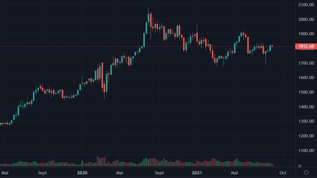 Cotation de l'or en USD du 01 mai 2019 au 30 août 2021 en UT Weekly