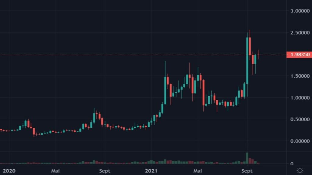 Cotation de la crypto-monnaie ALGO en USDT du 01 janvier 2020 au 04 octobre 2021 en UT Weekly
