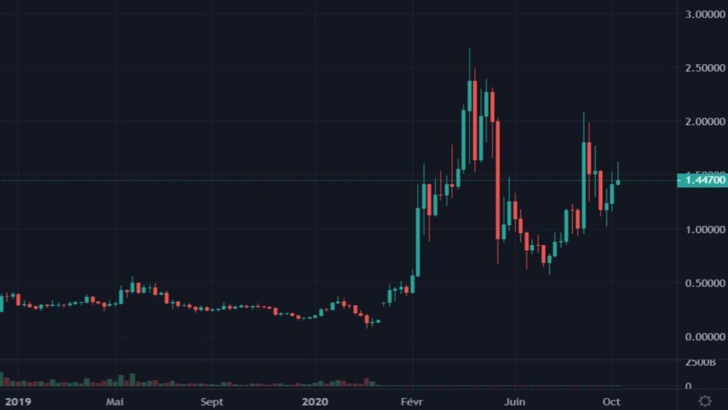 Cotation de la crypto-monnaie IOTA en USDT du 01 janvier 2019 au 11 septembre 2021 en UT Weekly